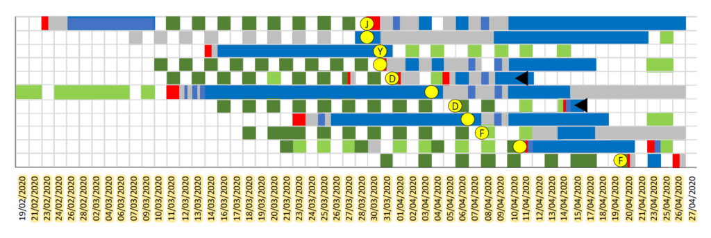 Figure 2: Cambridge University Hospitals NHS Foundation Trust RDU outbreak timeline. Sample dates are shown in yellow circles. Six patients with end-stage renal failure were diagnosed with COVID-19 between 1 and 20 April 2020 (yellow circle with a letter indicating the cluster number). Yellow circles without a letter indicate patients diagnosed with COVID-19 found not to be related to the dialysis unit clusters. Black triangles indicate patient deaths. The darker green blocks represent the dialysis unit with suspected transmission; the light green and grey blocks represent different dialysis units. The renal ward is shown in blue and the emergency department in red. Other wards are shown in grey.