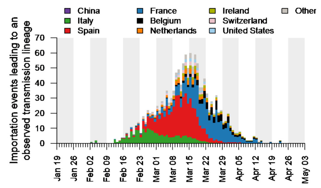 Estimated number of importation events attributed to inbound travellers from different countries of embarkation.